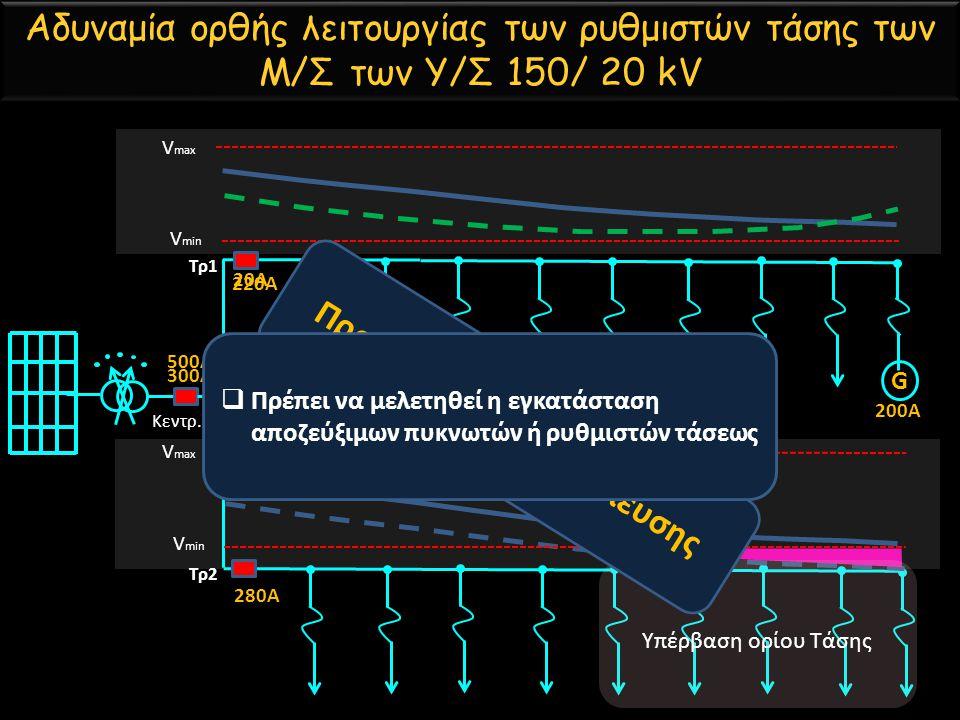 Αδυναμία ορθής λειτουργίας των ρυθμιστών τάσης των Μ/Σ των Υ/Σ 150/ 20 kV Κεντρ. Τρ2 Τρ1 G V min V max 500Α 220Α 280Α 200Α 20Α 300Α Υπέρβαση ορίου Τάσ