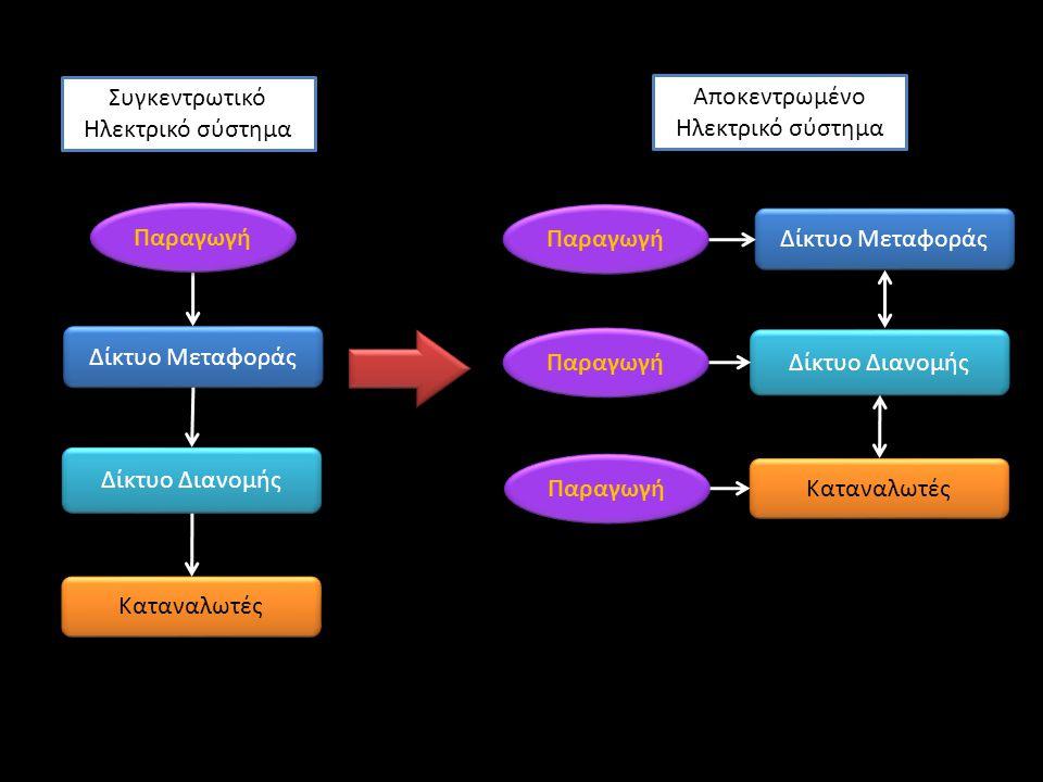 Ολικός μετασχηματισμός του τομέα ηλεκτροπαραγωγής Παραγωγή Δίκτυα Μεταφοράς Δίκτυα Διανομής Οι σημαντικές μεταβολές στο μοντέλο Παραγωγής  επιβάλλουν αλλαγές και στα Δίκτυα Μεταφοράς και Διανομής