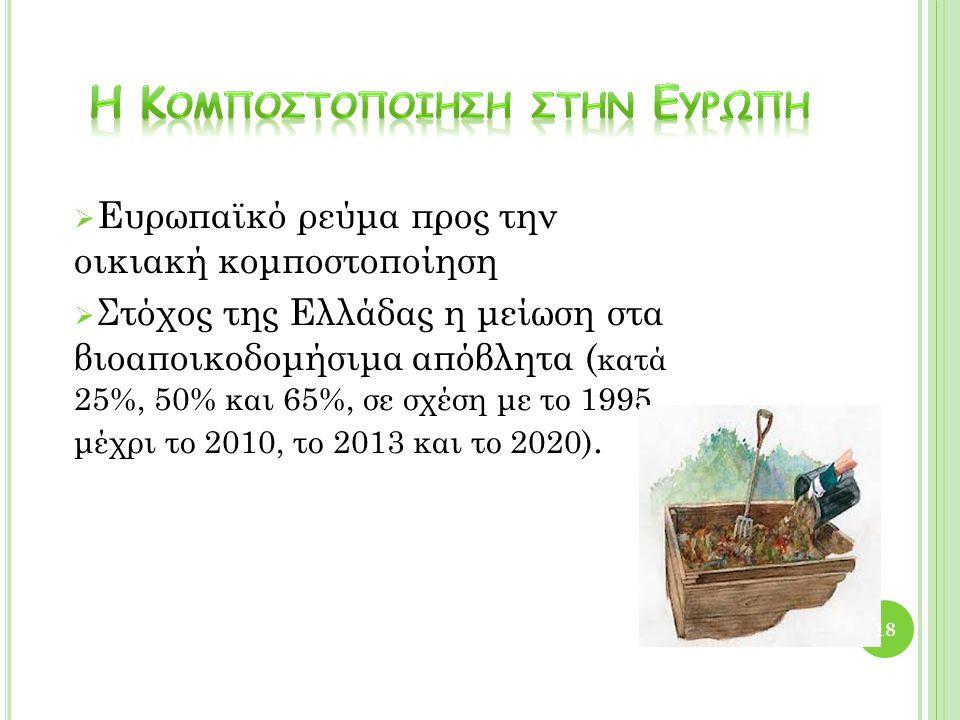 Ευρωπαϊκό ρεύμα προς την οικιακή κομποστοποίηση  Στόχος της Ελλάδας η μείωση στα βιοαποικοδομήσιμα απόβλητα ( κατά 25%, 50% και 65%, σε σχέση με το