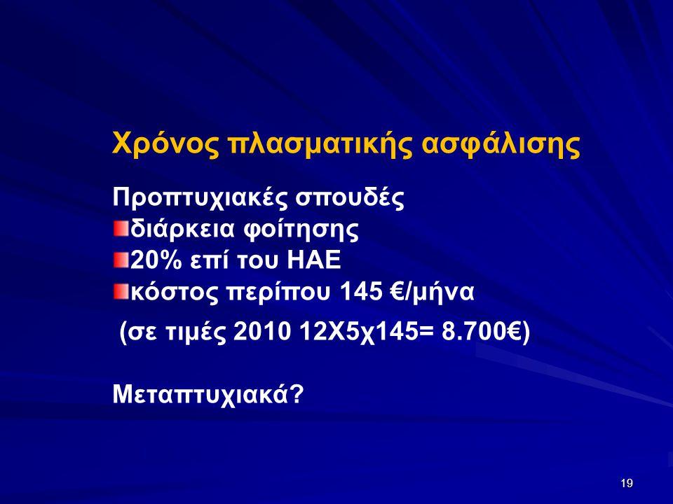 19 Χρόνος πλασματικής ασφάλισης Προπτυχιακές σπουδές διάρκεια φοίτησης 20% επί του ΗΑΕ κόστος περίπου 145 €/μήνα (σε τιμές 2010 12Χ5χ145= 8.700€) Μεταπτυχιακά?