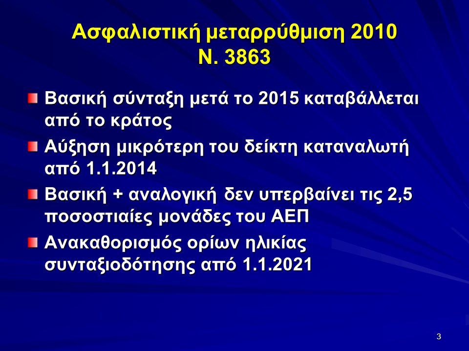 Ασφαλιστική μεταρρύθμιση 2010 Ν. 3863 Βασική σύνταξη μετά το 2015 καταβάλλεται από το κράτος Αύξηση μικρότερη του δείκτη καταναλωτή από 1.1.2014 Βασικ