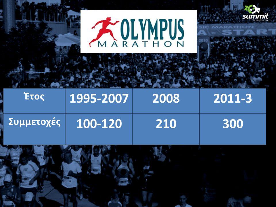 Έτος 1995-200720082011-3 Συμμετοχές 100-120210300