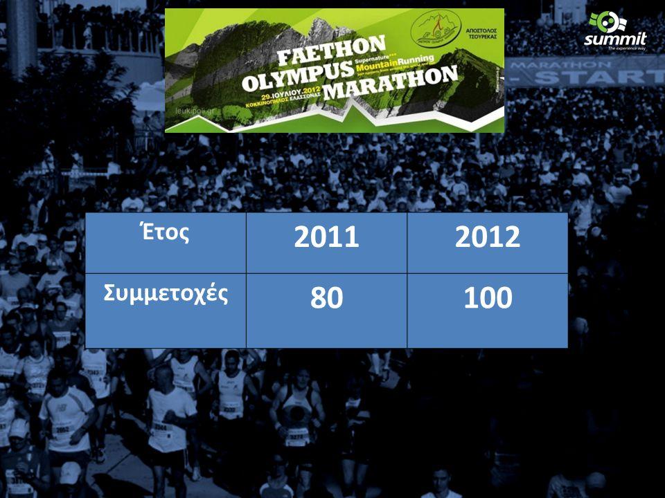 Έτος 20112012 Συμμετοχές 80100