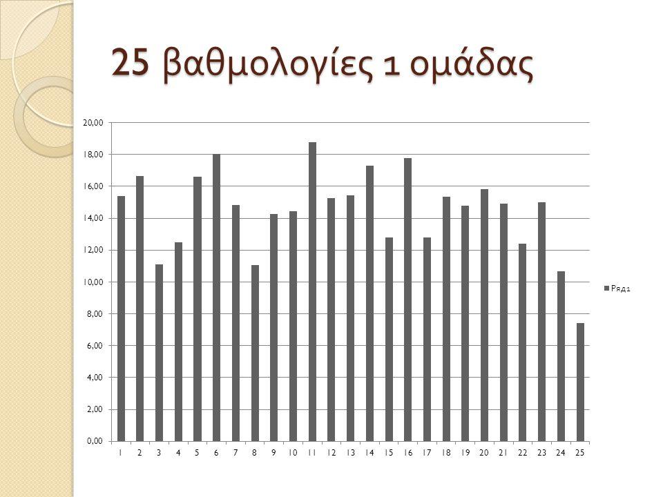 25 βαθμολογίες 1 ομάδας