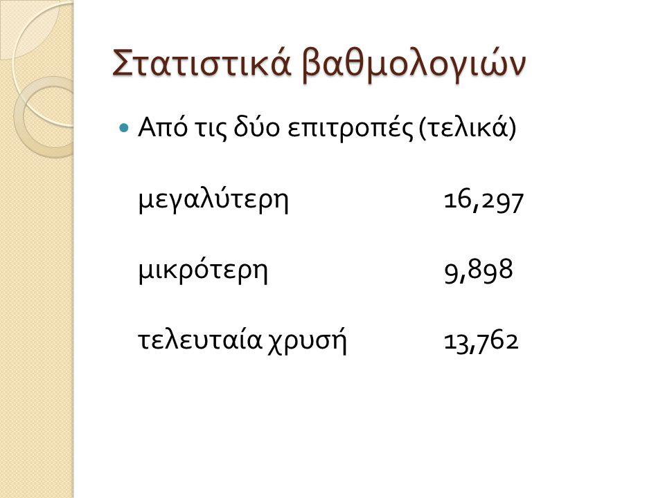 Στατιστικά βαθμολογιών  Από τις δύο επιτροπές ( τελικά ) μεγαλύτερη 16,297 μικρότερη 9,898 τελευταία χρυσή 13,762