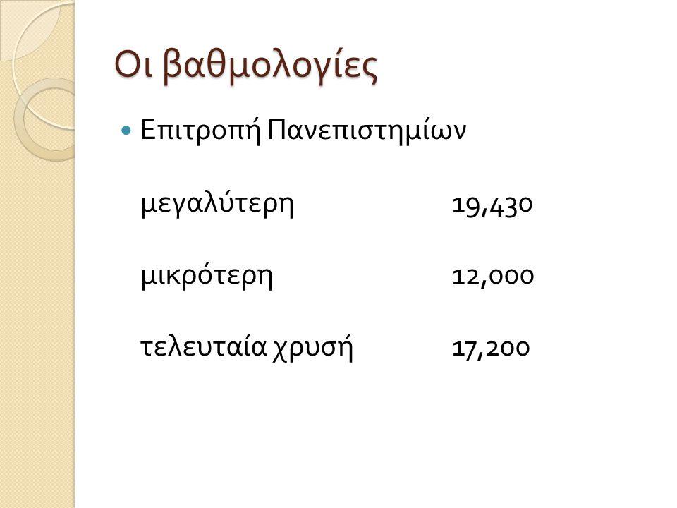 Οι βαθμολογίες  Επιτροπή Αξιολογητών ομάδων μεγαλύτερη 15,190 μικρότερη 9,000 τελευταία χρυσή 12,780