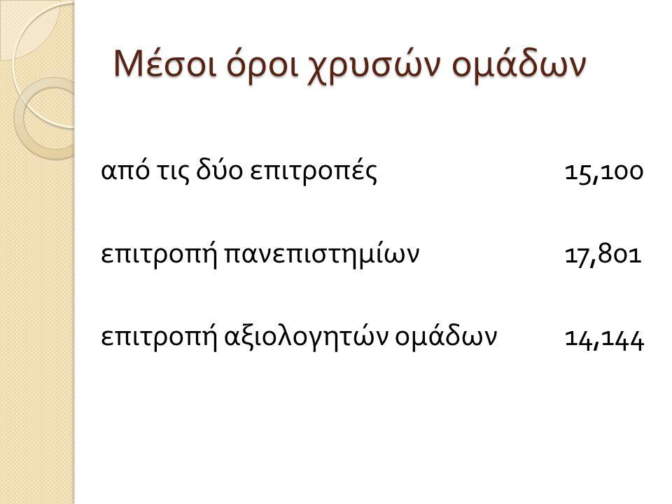 Μέσοι όροι χρυσών ομάδων από τις δύο επιτροπές 15,100 επιτροπή πανεπιστημίων 17,801 επιτροπή αξιολογητών ομάδων 14,144