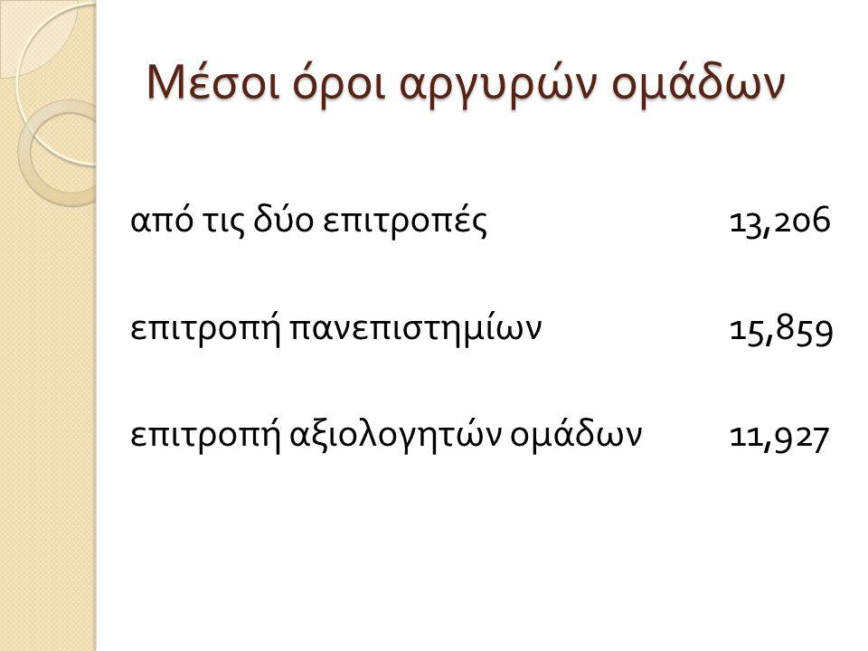 Μέσοι όροι αργυρών ομάδων από τις δύο επιτροπές 13,206 επιτροπή πανεπιστημίων 15,859 επιτροπή αξιολογητών ομάδων 11,927