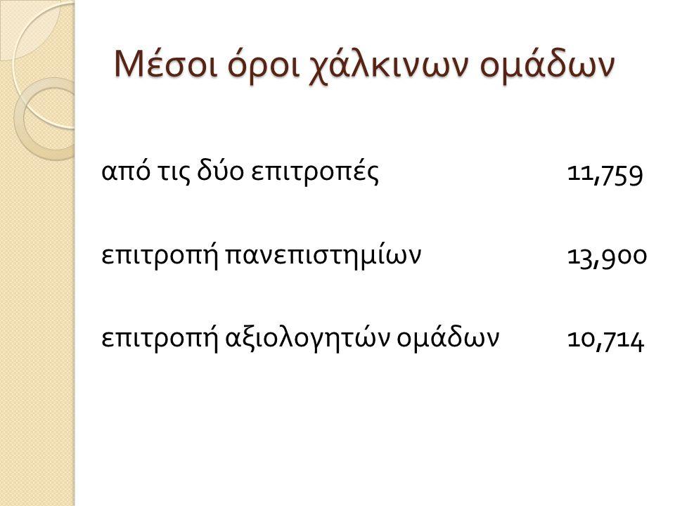 Αποκλίσεις  Από χρυσή σε αργυρή και οι δύο επιτροπές 0,008 επιτροπή πανεπιστημίων 0,200 επιτροπή αξιολογητών 0,020  Από αργυρή σε χάλκινη και οι δύο επιτροπές 0,246 επιτροπή πανεπιστημίων 0,230 επιτροπή αξιολογητών 0,020