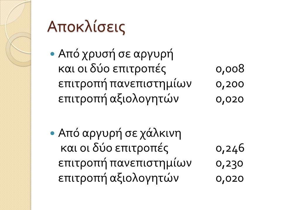 Αποκλίσεις  Από χρυσή σε αργυρή και οι δύο επιτροπές 0,008 επιτροπή πανεπιστημίων 0,200 επιτροπή αξιολογητών 0,020  Από αργυρή σε χάλκινη και οι δύο