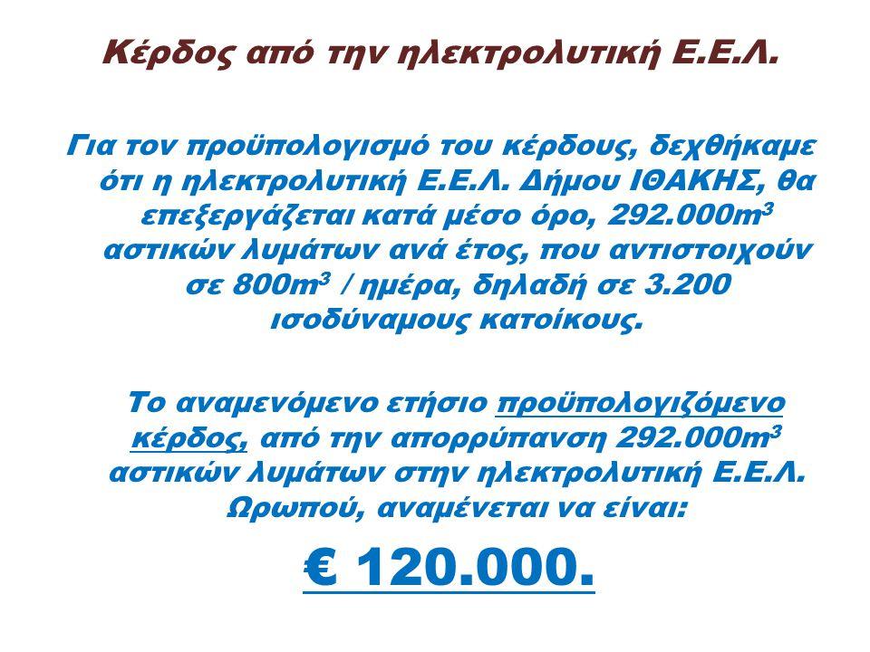 Κέρδος από την ηλεκτρολυτική Ε.Ε.Λ. Για τον προϋπολογισμό του κέρδους, δεχθήκαμε ότι η ηλεκτρολυτική Ε.Ε.Λ. Δήμου ΙΘΑΚΗΣ, θα επεξεργάζεται κατά μέσο ό