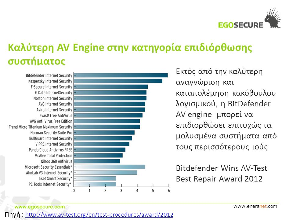 www.eneranet.com Καλύτερη AV Engine στην κατηγορία επιδιόρθωσης συστήματος Εκτός από την καλύτερη αναγνώριση και καταπολέμηση κακόβουλου λογισμικού, η BitDefender AV engine μπορεί να επιδιορθώσει επιτυχώς τα μολυσμένα συστήματα από τους περισσότερους ιούς Bitdefender Wins AV-Test Best Repair Award 2012 Πηγή : http://www.av-test.org/en/test-procedures/award/2012 http://www.av-test.org/en/test-procedures/award/2012