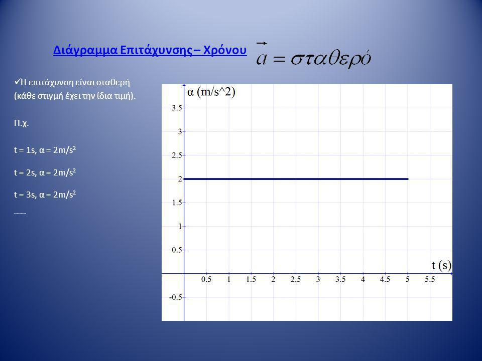 Διάγραμμα Επιτάχυνσης – Χρόνου  Η επιτάχυνση είναι σταθερή (κάθε στιγμή έχει την ίδια τιμή). Π.χ. t = 1s, α = 2m/s 2 t = 2s, α = 2m/s 2 t = 3s, α = 2