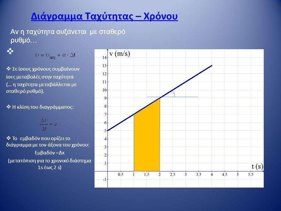 Διάγραμμα Ταχύτητας – Χρόνου   Σε ίσους χρόνους συμβαίνουν ίσες μεταβολές στην ταχύτητα (… η ταχύτητα μεταβάλλεται με σταθερό ρυθμό).  Η κλίση του