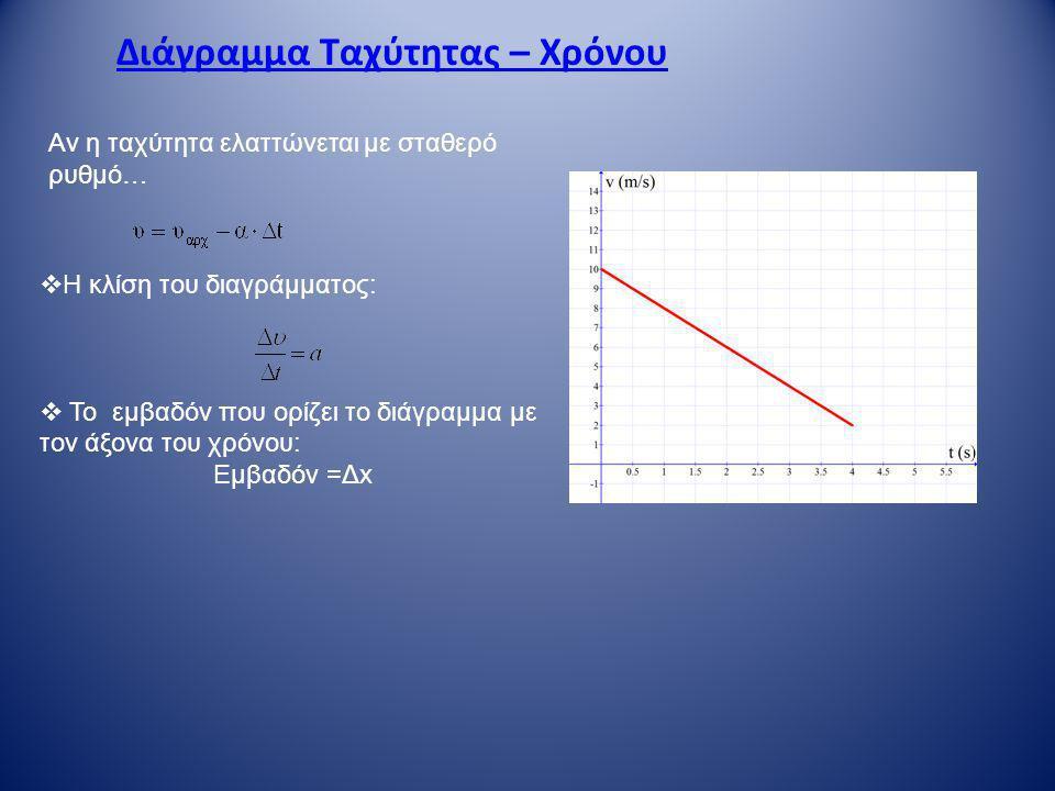 Διάγραμμα Ταχύτητας – Χρόνου  Η κλίση του διαγράμματος:  Το εμβαδόν που ορίζει το διάγραμμα με τον άξονα του χρόνου: Εμβαδόν =Δx Αν η ταχύτητα ελαττ