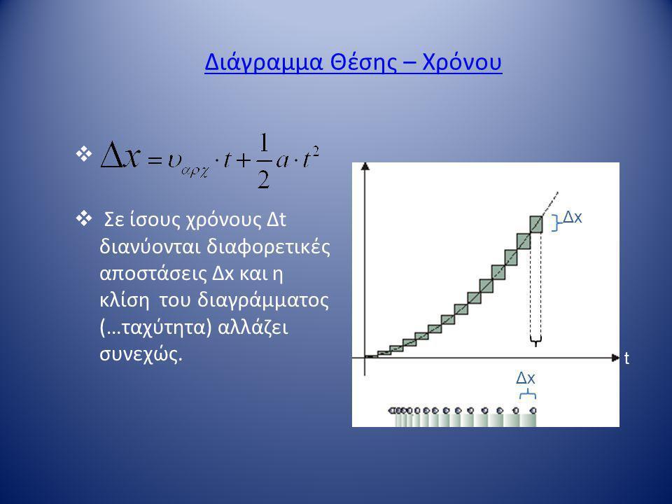 Διάγραμμα Θέσης – Χρόνου   Σε ίσους χρόνους Δt διανύονται διαφορετικές αποστάσεις Δx και η κλίση του διαγράμματος (…ταχύτητα) αλλάζει συνεχώς. x Δx