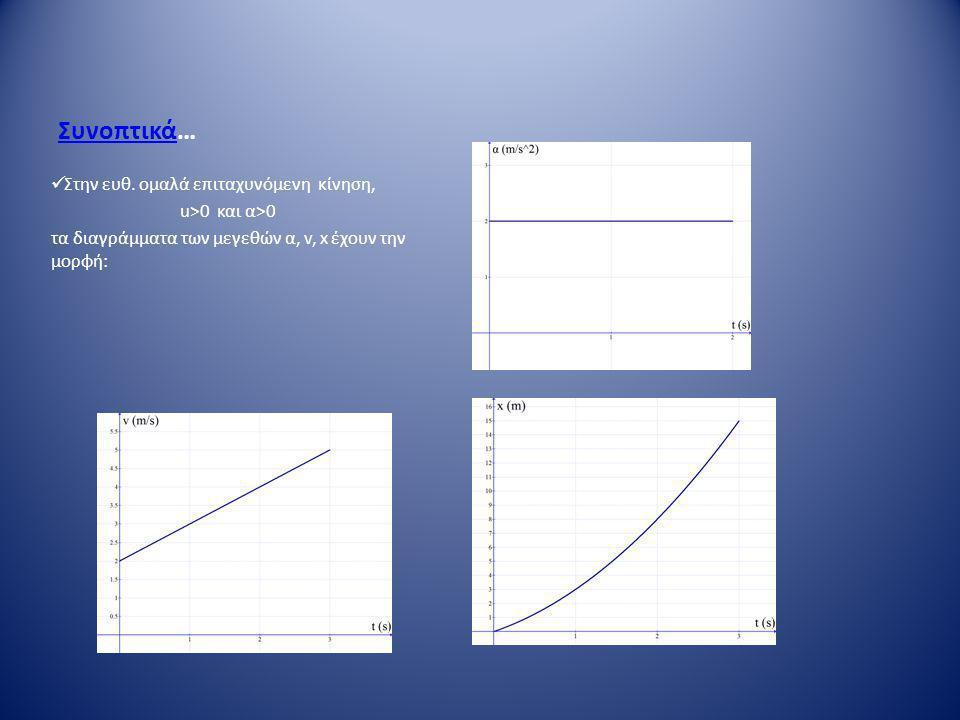 ΣυνοπτικάΣυνοπτικά…  Στην ευθ. ομαλά επιταχυνόμενη κίνηση, u>0 και α>0 τα διαγράμματα των μεγεθών α, v, x έχουν την μορφή: