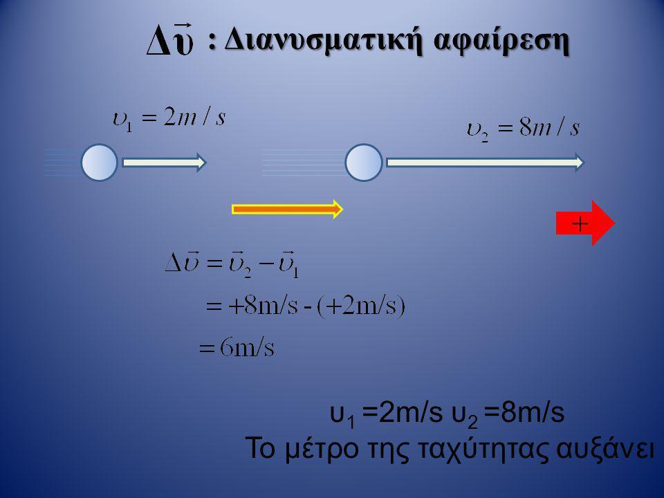 : Διανυσματική αφαίρεση υ 1 =8m/s υ 2 =2m/s Το μέτρο της ταχύτητας μειώνεται +
