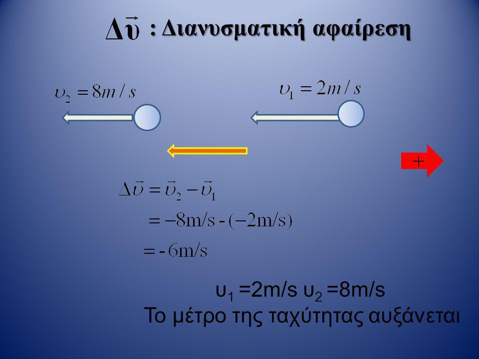: Διανυσματική αφαίρεση + υ 1 =8m/s υ 2 =2m/s Το μέτρο της ταχύτητας μειώνεται