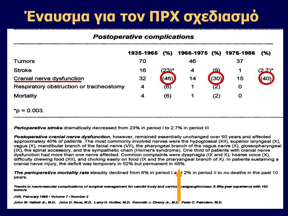Στόχος: διάσωση κρανιακών νεύρων 1.Μεγιστοποίηση της ΠΡΧ μείωσης της μάζας και αιμάτωσης του όγκου με ΠΡΧ εμβολισμό: -αναίμακτο (ασφαλέστερο) χ/κό πεδίο -ευκολότερη παρασκευή αγγείων, νεύρων -μικρότερη απώλεια αίματος 2.Διεγχειρητική χρήση CUSA: -αποφυγή κάκωσης μικρών και μεγάλων αγγείων -αναίμακτο πλάνο -ασφαλέστερη παρασκευή κρ.