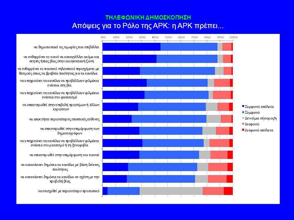 ΤΗΛΕΦΩΝΙΚΗ ΔΗΜΟΣΚΟΠΗΣΗ Απόψεις για το Ρόλο της ΑΡΚ: η ΑΡΚ πρέπει...