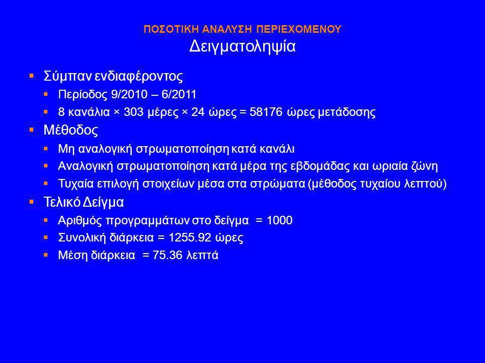 ΠΟΣΟΤΙΚΗ ΑΝΑΛΥΣΗ ΠΕΡΙΕΧΟΜΕΝΟΥ Δειγματοληψία  Σύμπαν ενδιαφέροντος  Περίοδος 9/2010 – 6/2011  8 κανάλια × 303 μέρες × 24 ώρες = 58176 ώρες μετάδοσης
