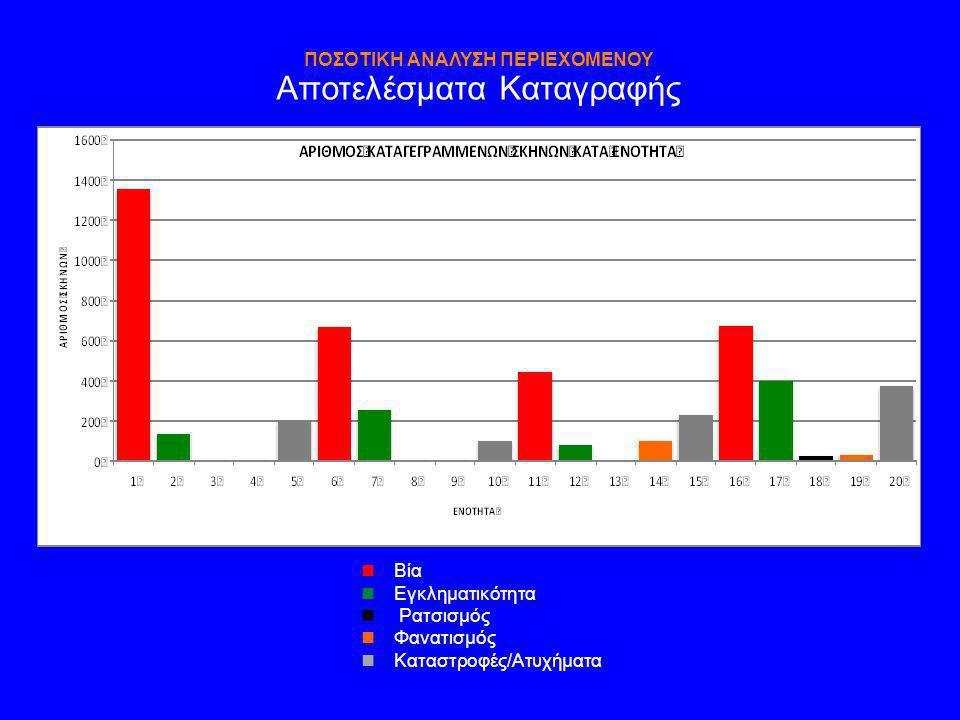 ΑΤΟΜΙΚΕΣ ΚΑΙ ΟΜΑΔΙΚΕΣ ΣΥΝΕΝΤΕΥΞΕΙΣ  Δειγματοληψία  3 σειρές ατομικών συνεντεύξεων με άτομα με εξειδικευμένες γνώσεις (Ν = 11 + 12 + 8)  1 ομάδα εστίασης με άτομα με εξειδικευμένες γνώσεις (Ν = 6)  2 ομάδες εστίασης με άτομα από το γενικό πληθυσμό (Ν = 5 + 6)  Σκοπός  Βελτίωση του οργάνου ποσοτικής μέτρησης  Αντιλήψεις και απόψεις για το ρόλο της ΑΡΚ  Όργανο  Σχέδιο ημιδομημένης συνέντευξης  Κυριότερα Ευρήματα  Βλέπε σύνοψη εισηγήσεων για το ρόλο της ΑΡΚ