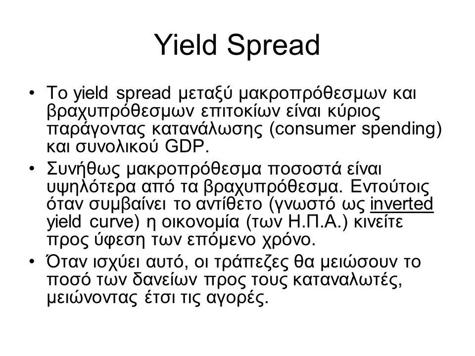 Yield Spread •Το yield spread μεταξύ μακροπρόθεσμων και βραχυπρόθεσμων επιτοκίων είναι κύριος παράγοντας κατανάλωσης (consumer spending) και συνολικού