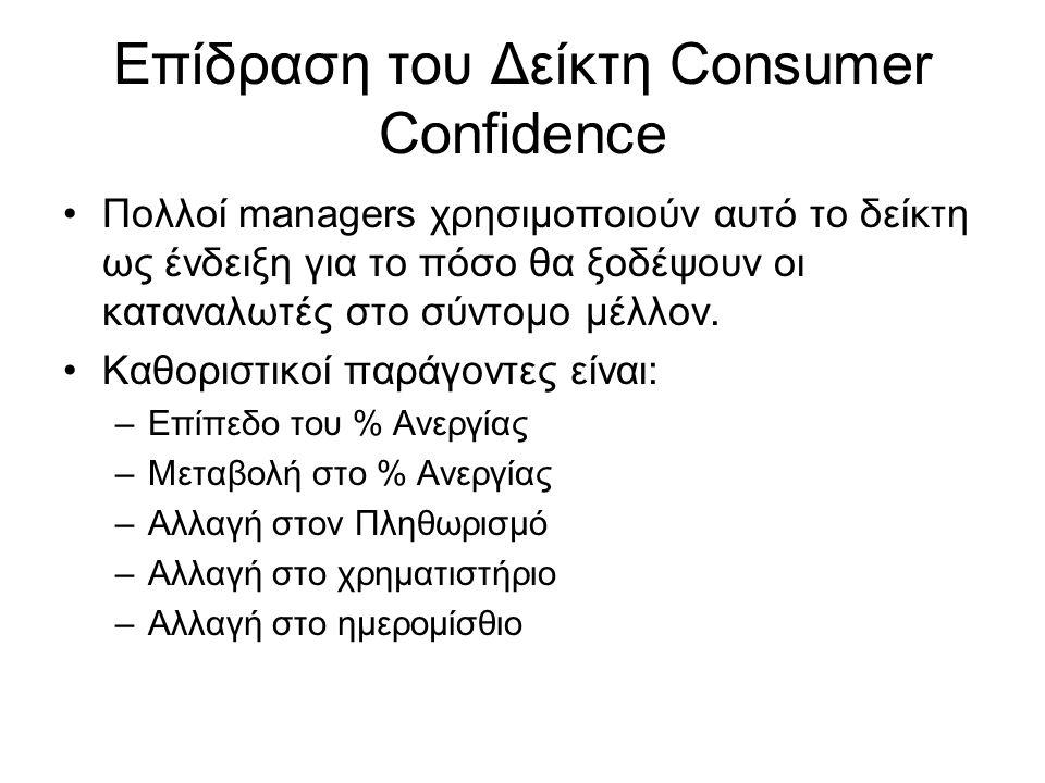 Επίδραση του Δείκτη Consumer Confidence •Πολλοί managers χρησιμοποιούν αυτό το δείκτη ως ένδειξη για το πόσο θα ξοδέψουν οι καταναλωτές στο σύντομο μέ