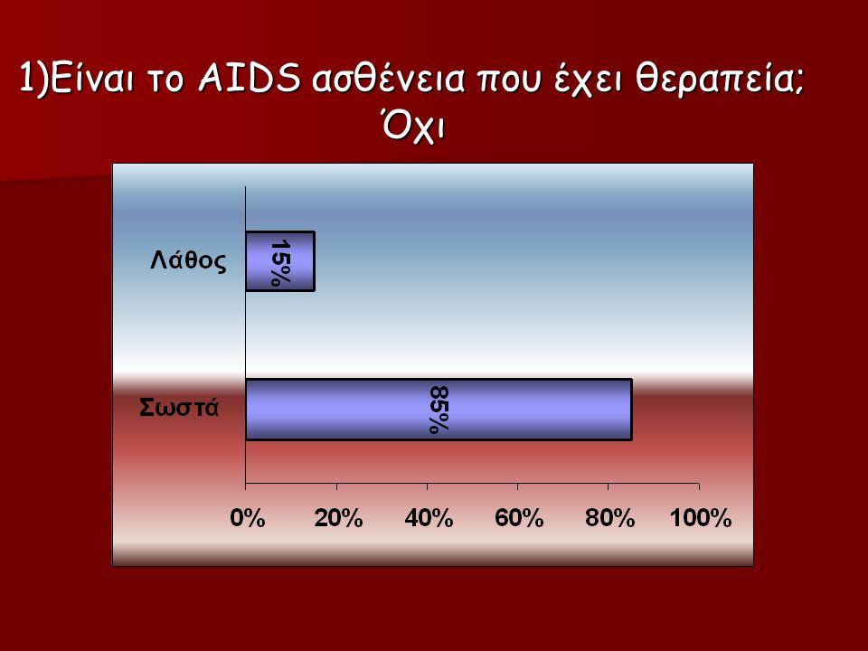 1)Είναι το AIDS ασθένεια που έχει θεραπεία; Όχι