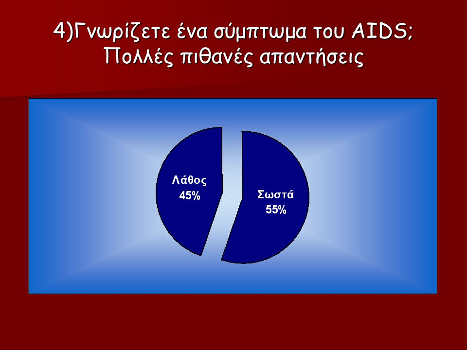 4)Γνωρίζετε ένα σύμπτωμα του AIDS; Πολλές πιθανές απαντήσεις