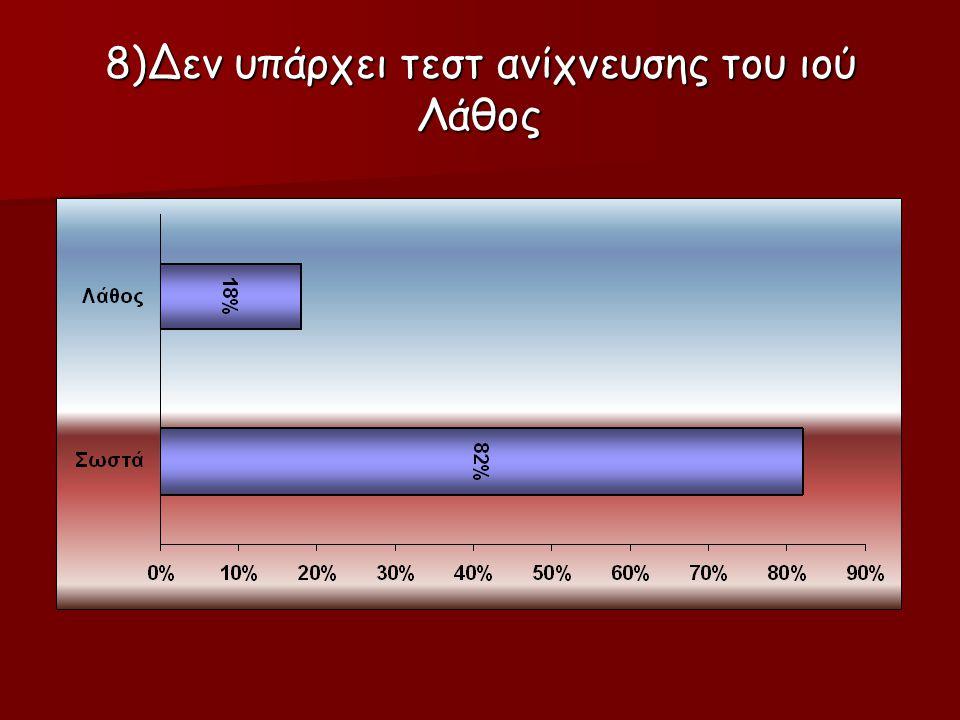 8)Δεν υπάρχει τεστ ανίχνευσης του ιού Λάθος