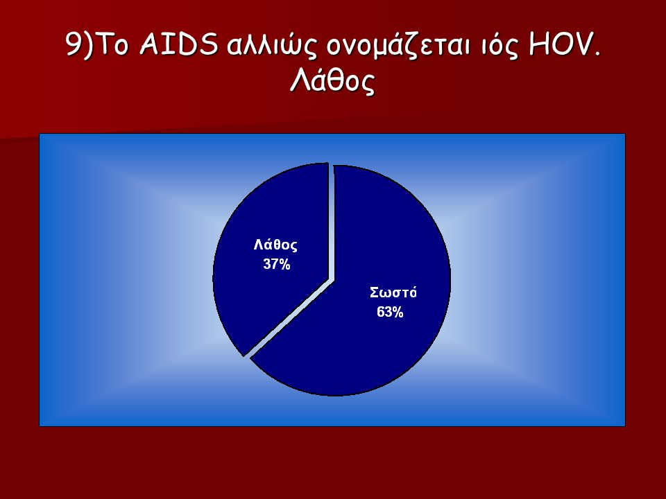 9)Το AIDS αλλιώς ονομάζεται ιός HOV. Λάθος