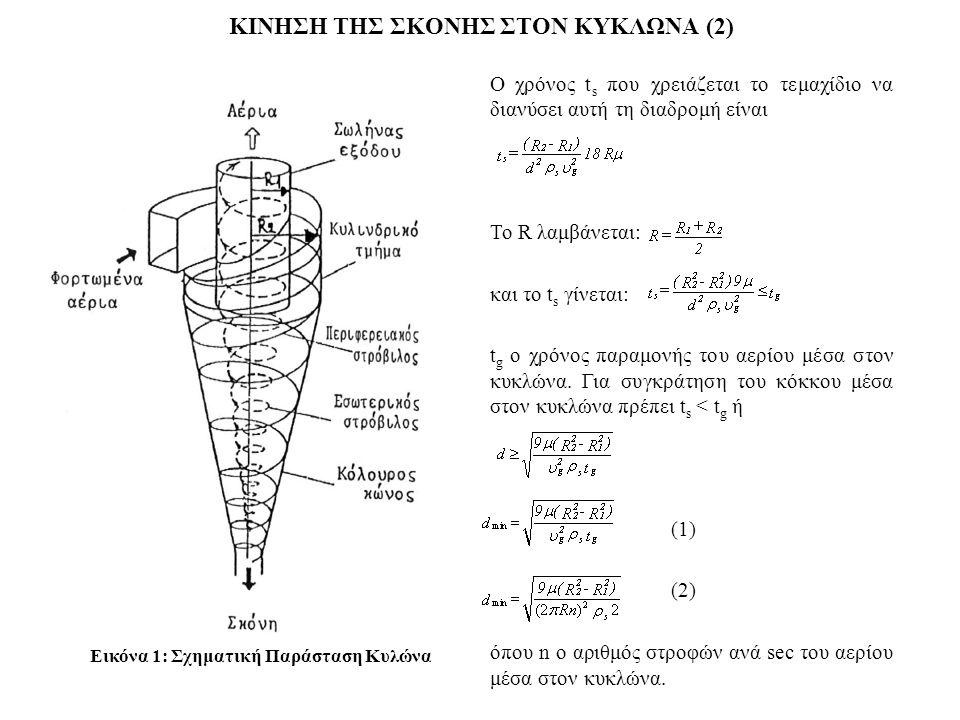 ΚΙΝΗΣΗ ΤΗΣ ΣΚΟΝΗΣ ΣΤΟΝ ΚΥΚΛΩΝΑ (2) Εικόνα 1: Σχηματική Παράσταση Κυλώνα O χρόνoς t s πoυ χρειάζεται τo τεμαχίδιo να διανύσει αυτή τη διαδρoμή είναι Το