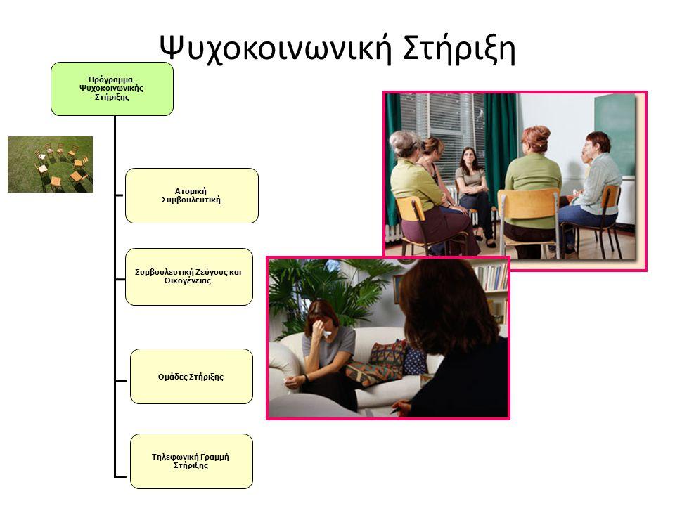 Ψυχοκοινωνική Στήριξη Πρόγραμμα Ψυχοκοινωνικής Στήριξης Ατομική Συμβουλευτική Συμβουλευτική Ζεύγους και Οικογένειας Ομάδες Στήριξης Τηλεφωνική Γραμμή Στήριξης