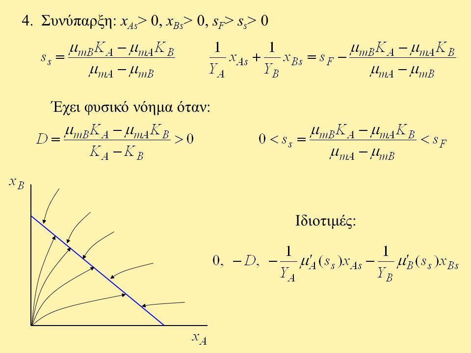 4. Συνύπαρξη: x As > 0, x Bs > 0, s F > s s > 0 Έχει φυσικό νόημα όταν: Ιδιοτιμές: