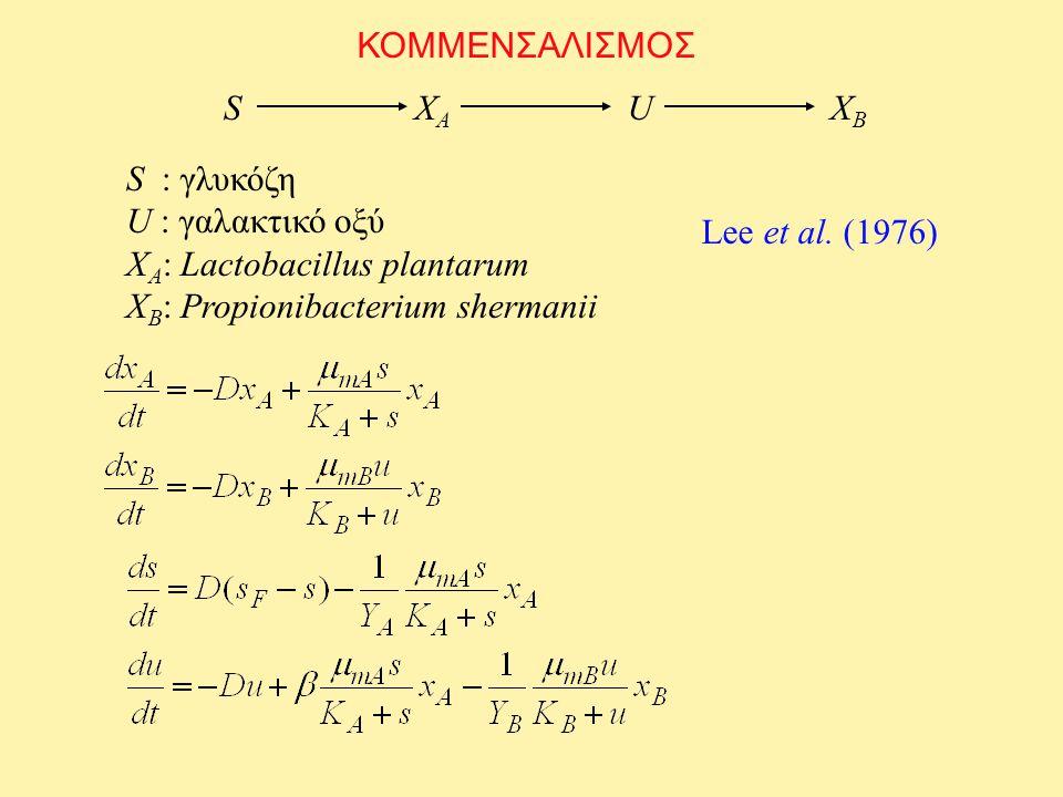 ΚΟΜΜΕΝΣΑΛΙΣΜΟΣ XAXA UXBXB S S : γλυκόζη U : γαλακτικό οξύ X A : Lactobacillus plantarum X B : Propionibacterium shermanii Lee et al. (1976)