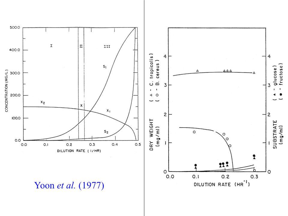 Yoon et al. (1977)