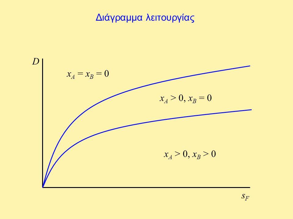 Διάγραμμα λειτουργίας D sFsF x A = x B = 0 x A > 0, x B = 0 x A > 0, x B > 0
