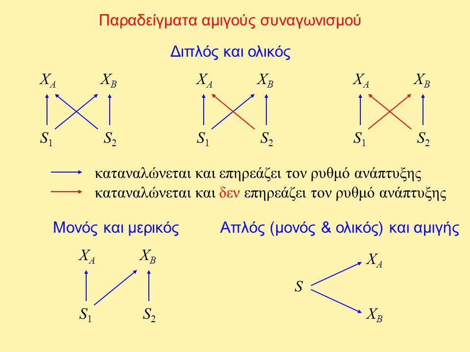 Παραδείγματα αμιγούς συναγωνισμού Διπλός και ολικός XAXA XBXB S1S1 S2S2 XAXA XBXB S1S1 S2S2 XAXA XBXB S1S1 S2S2 καταναλώνεται και επηρεάζει τον ρυθμό
