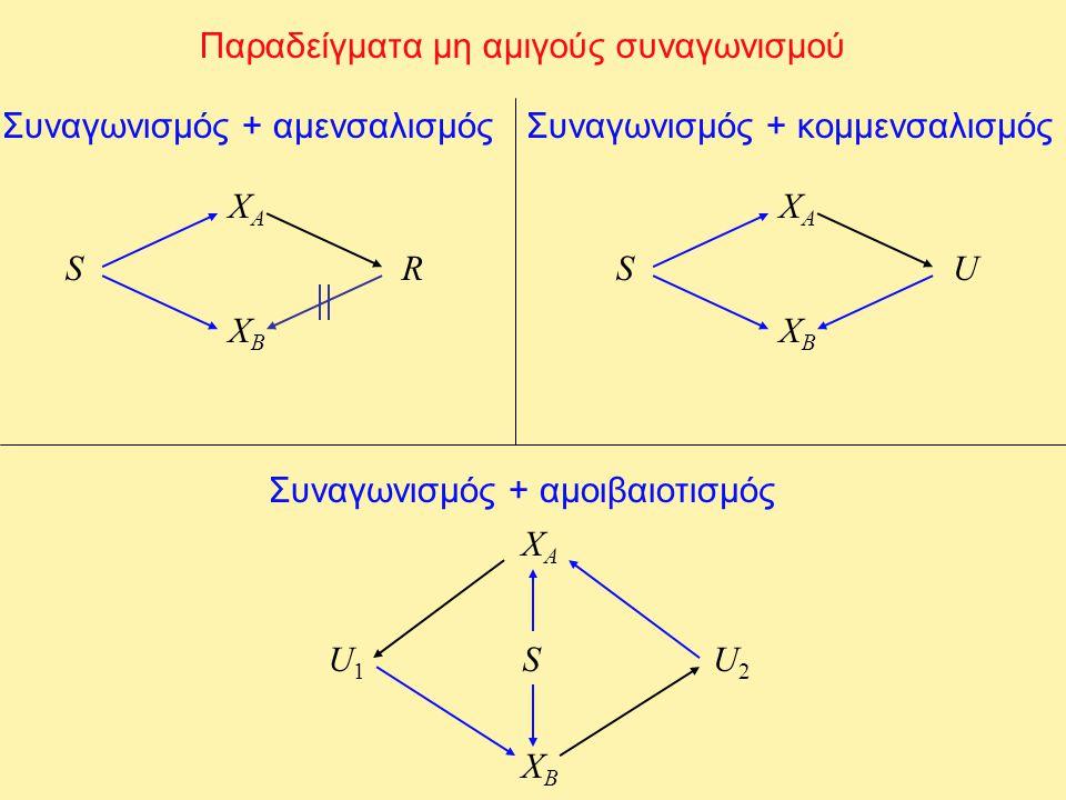 Παραδείγματα μη αμιγούς συναγωνισμού Συναγωνισμός + αμενσαλισμός XAXA XBXB SR Συναγωνισμός + κομμενσαλισμός XAXA XBXB SU Συναγωνισμός + αμοιβαιοτισμός