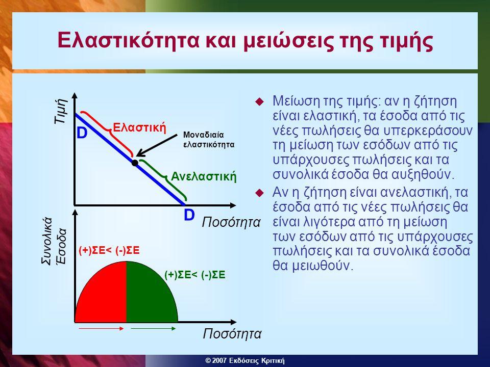 © 2007 Εκδόσεις Κριτική Ελαστικότητα και μειώσεις της τιμής  Μείωση της τιμής: αν η ζήτηση είναι ελαστική, τα έσοδα από τις νέες πωλήσεις θα υπερκερά