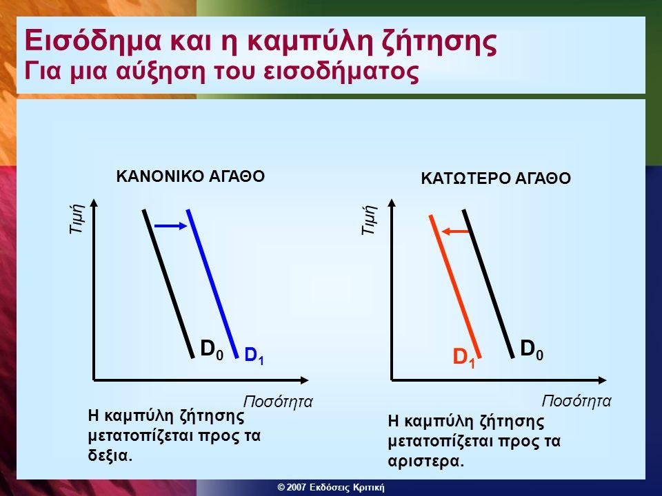 © 2007 Εκδόσεις Κριτική Εισόδημα και η καμπύλη ζήτησης Για μια αύξηση του εισοδήματος D1D1 Η καμπύλη ζήτησης μετατοπίζεται προς τα δεξια. D1D1 Η καμπύ