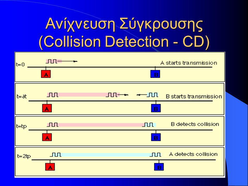 Ανίχνευση Σύγκρουσης (Collision Detection - CD)