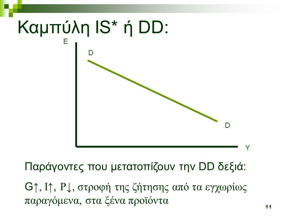 11 Y E D D Καμπύλη IS* ή DD: Παράγοντες που μετατοπίζουν την DD δεξιά: G ↑, I ↑, P↓, στροφή της ζήτησης από τα εγχωρίως παραγόμενα, στα ξένα προϊόντα