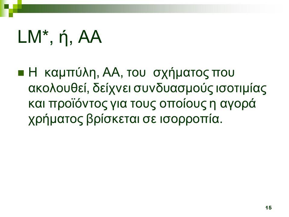 15 LM*, ή, AA  H καμπύλη, ΑΑ, του σχήματος που ακολουθεί, δείχνει συνδυασμούς ισοτιμίας και προϊόντος για τους οποίους η αγορά χρήματος βρίσκεται σε ισορροπία.