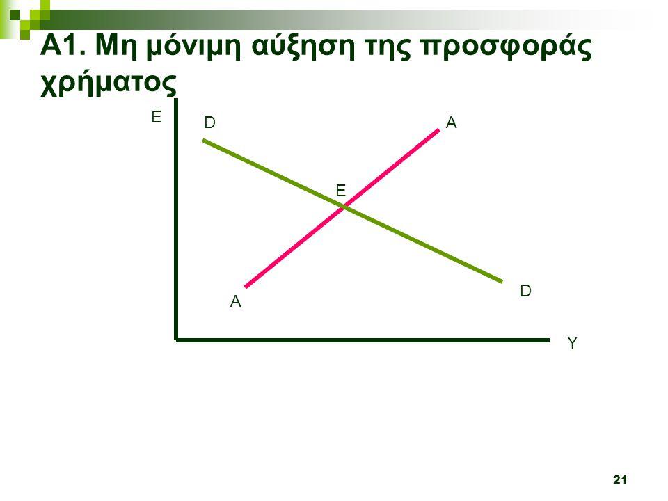 21 Y E A A Α1. Μη μόνιμη αύξηση της προσφοράς χρήματος D D Ε