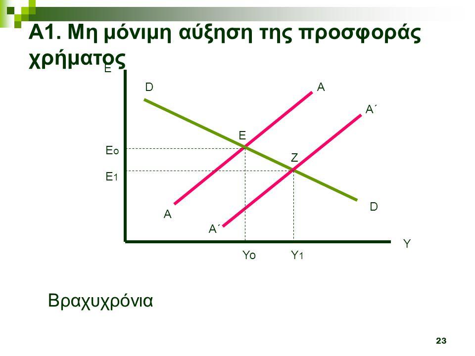 23 Y E A A Α1. Μη μόνιμη αύξηση της προσφοράς χρήματος D D Α΄ A΄A΄ Βραχυχρόνια ΥοΥ1Υ1 Ε 1 Ε ο Ε Ζ