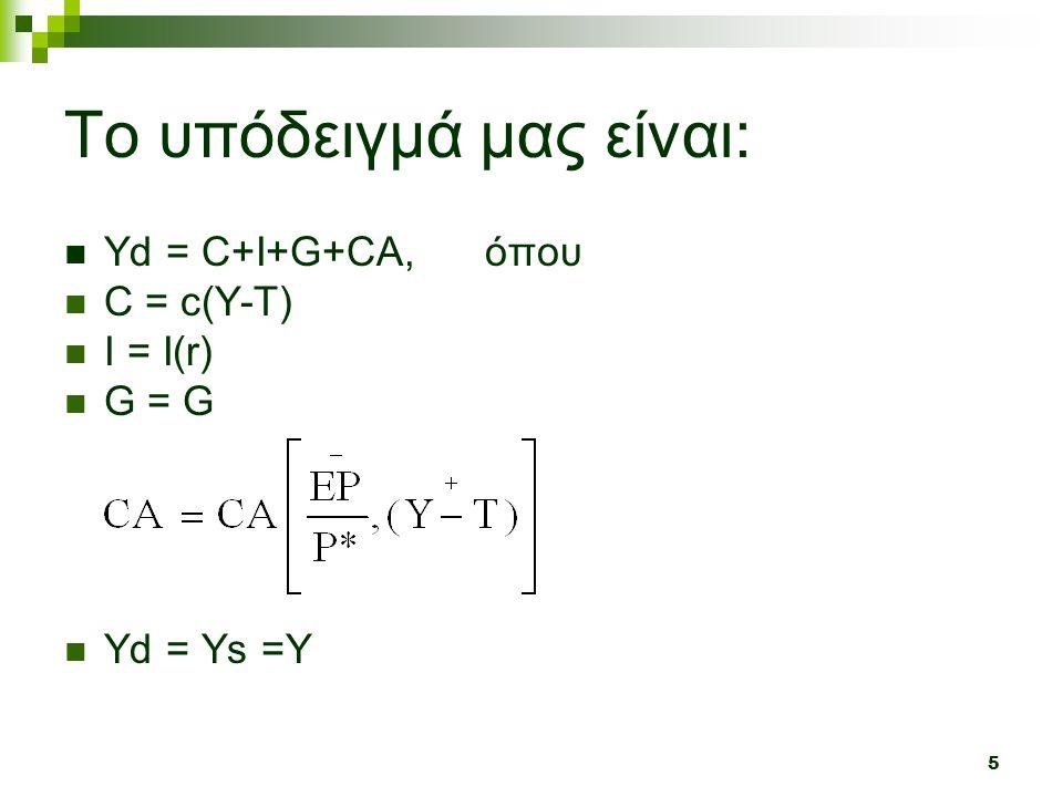 5 To υπόδειγμά μας είναι:  Υd = C+I+G+CA, όπου  C = c(Y-T)  I = Ι(r) G = GG = G  Yd = Ys =Y