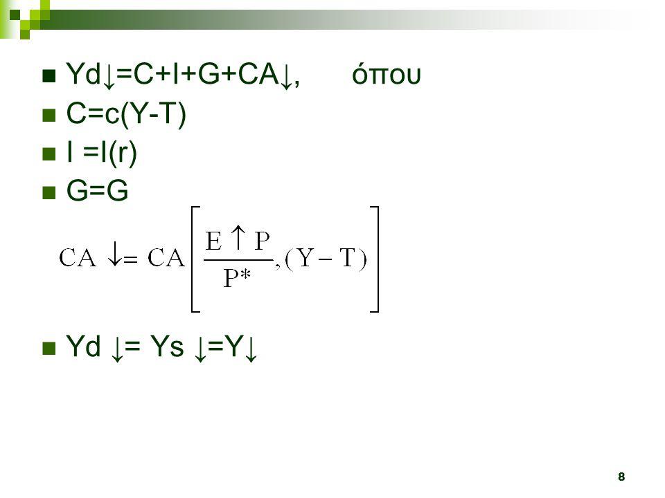 8  Υd ↓ =C+I+G+CA ↓, όπου  C=c(Y-T)  I =Ι(r)  G=G  Yd ↓ = Ys ↓ =Y ↓